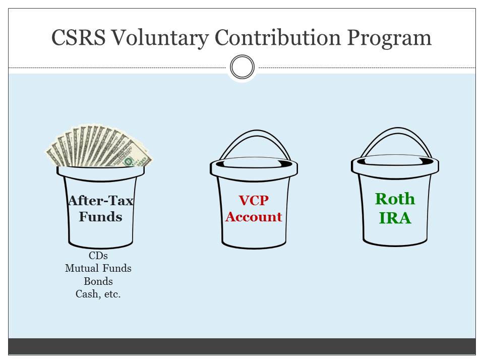 VOLUNTARY CONTRIBUTIONS TO ROTH - Retirement Benefits ...