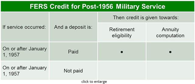 Retirement Benefits Institute - Non-Deduction Service