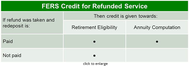 Retirement Benefits Institute - Accurate Service History Records