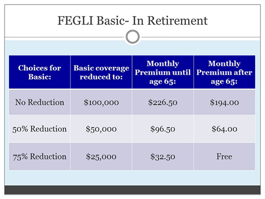 Retirement Benefits Institute - FEGLI Basic