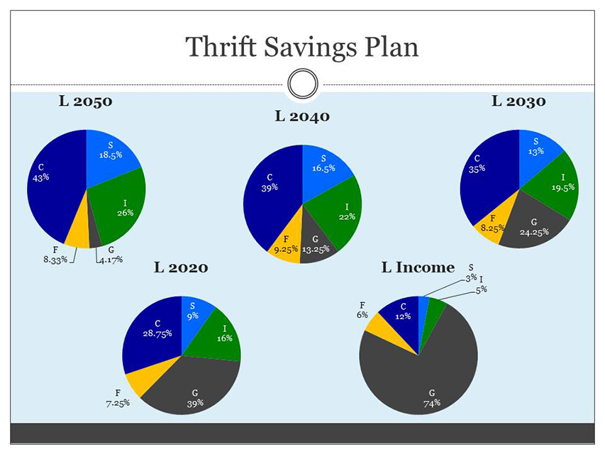 Retirement Benefits Institute - thrift savings