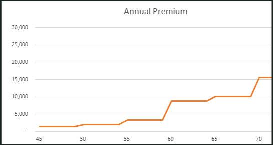 Retirement Benefits Institute - FEGLI Prices Over Time