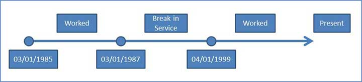 What is a service computation date in Perth