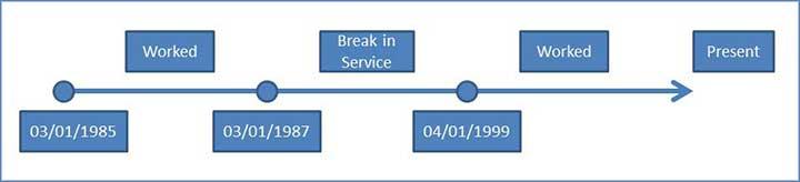 Service computation date in Sydney