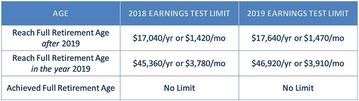 social security earned income limit 2019
