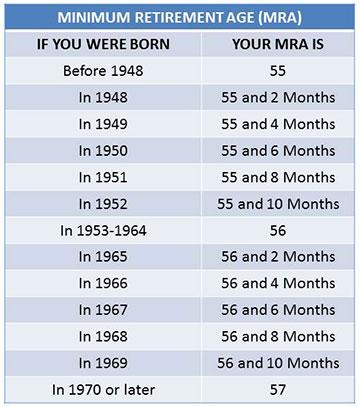MRA Chart