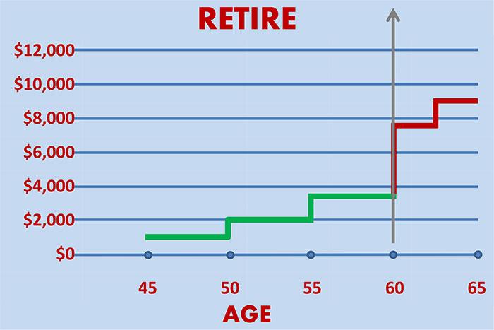FEGLI in Retirement Chart